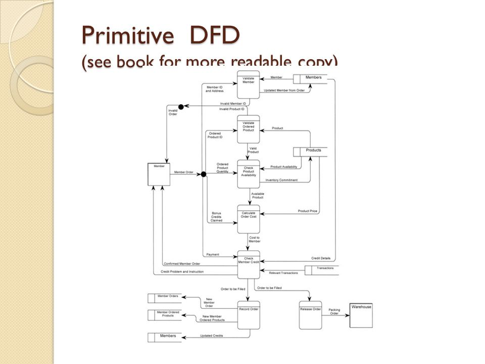 Primitive DFD (see book for more readable copy)