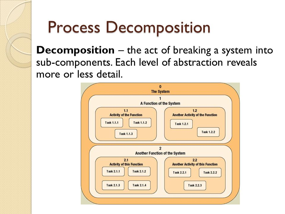 Decomposition Diagrams Decomposition diagram – a tool used to depict the decomposition of a system.