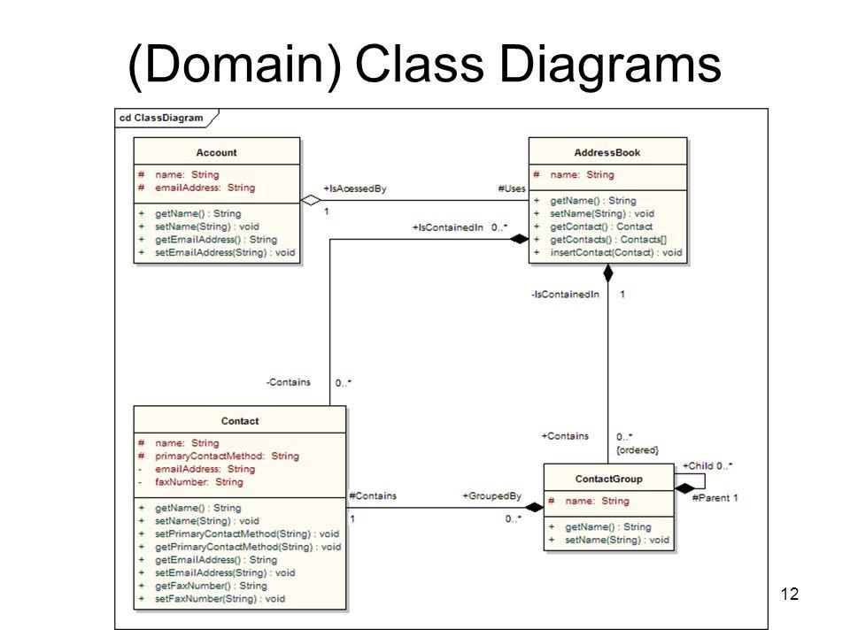 Modelação12 (Domain) Class Diagrams