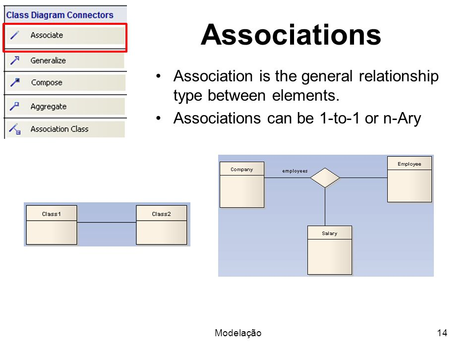 Associations Association is the general relationship type between elements.