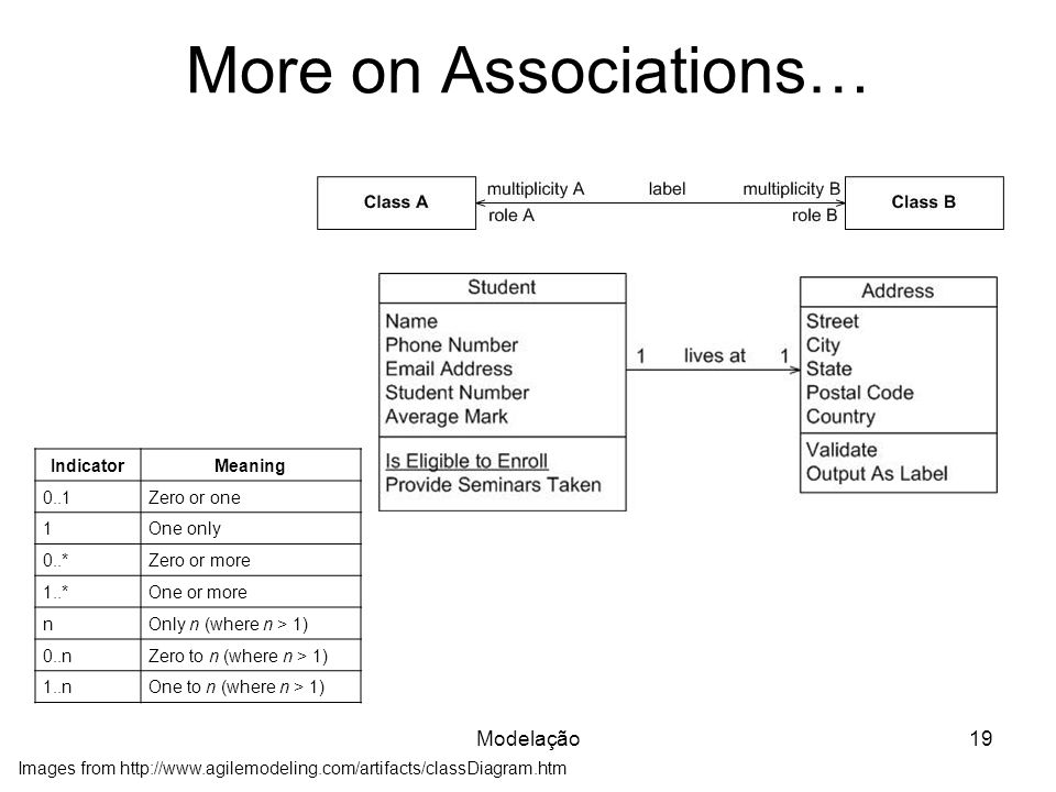 More on Associations… Modelação19 Images from http://www.agilemodeling.com/artifacts/classDiagram.htm IndicatorMeaning 0..1Zero or one 1One only 0..*Zero or more 1..*One or more nOnly n (where n > 1) 0..nZero to n (where n > 1) 1..nOne to n (where n > 1)