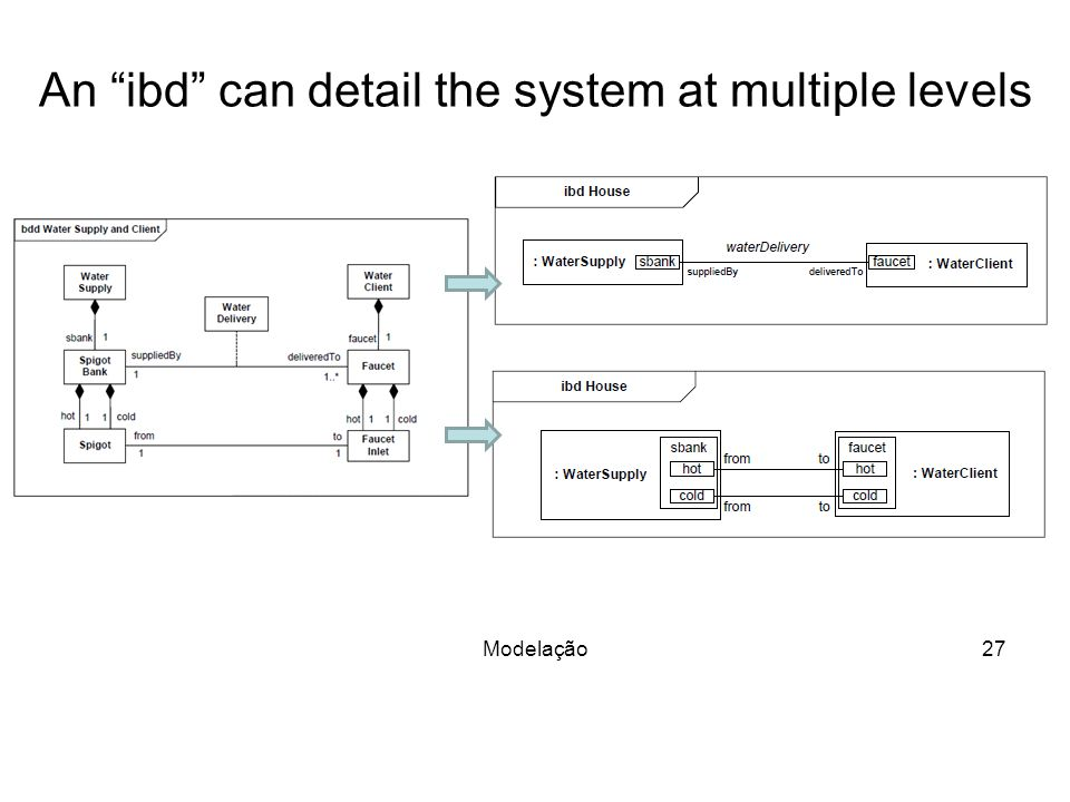 An ibd can detail the system at multiple levels Modelação27