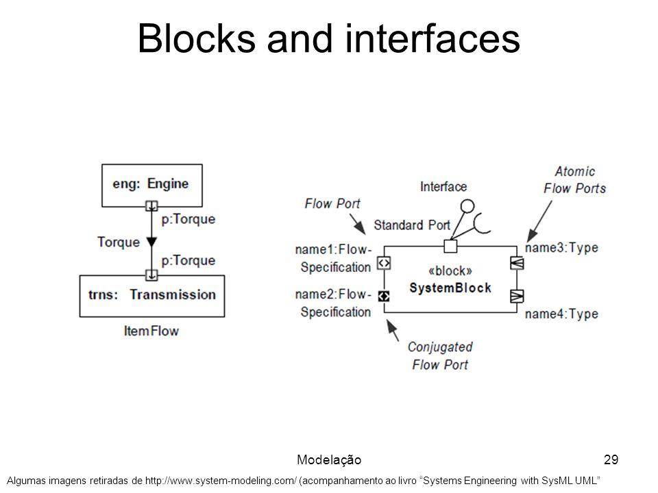 """Blocks and interfaces Modelação29 Algumas imagens retiradas de http://www.system-modeling.com/ (acompanhamento ao livro """"Systems Engineering with SysM"""