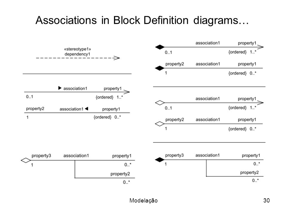 Associations in Block Definition diagrams… Modelação30