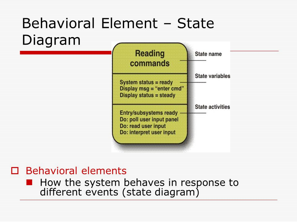 Behavioral Element – State Diagram  Behavioral elements How the system behaves in response to different events (state diagram)
