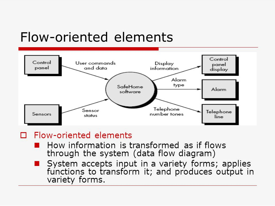 Flow-oriented elements  Flow-oriented elements How information is transformed as if flows through the system (data flow diagram) System accepts input in a variety forms; applies functions to transform it; and produces output in variety forms.