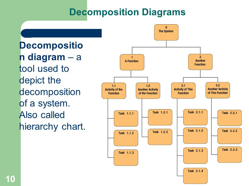 10 Decomposition Diagrams Decompositio n diagram – a tool used to depict the decomposition of a system. Also called hierarchy chart.