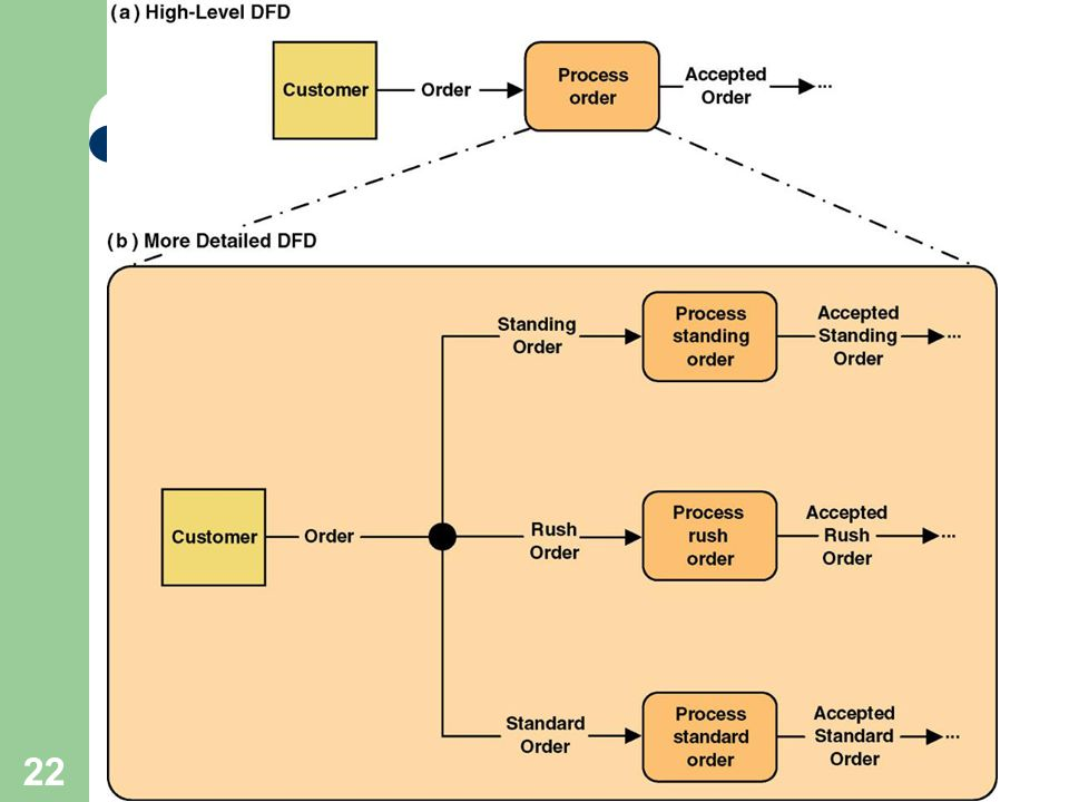 22 Composite and Elementary Data Flows