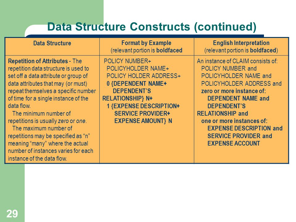 29 Data Structure Constructs (continued) Data Structure Format by Example (relevant portion is boldfaced English Interpretation (relevant portion is b