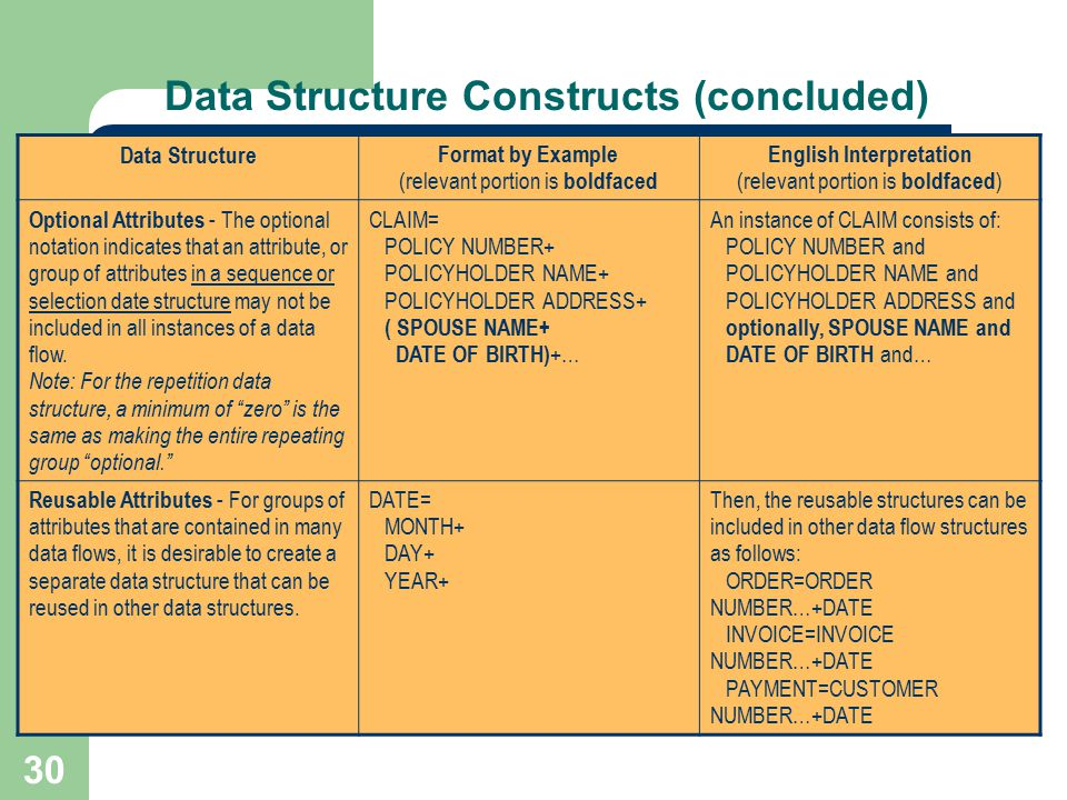 30 Data Structure Constructs (concluded) Data Structure Format by Example (relevant portion is boldfaced English Interpretation (relevant portion is b