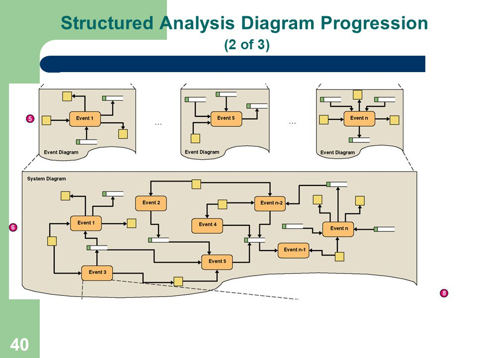 40 Structured Analysis Diagram Progression (2 of 3)