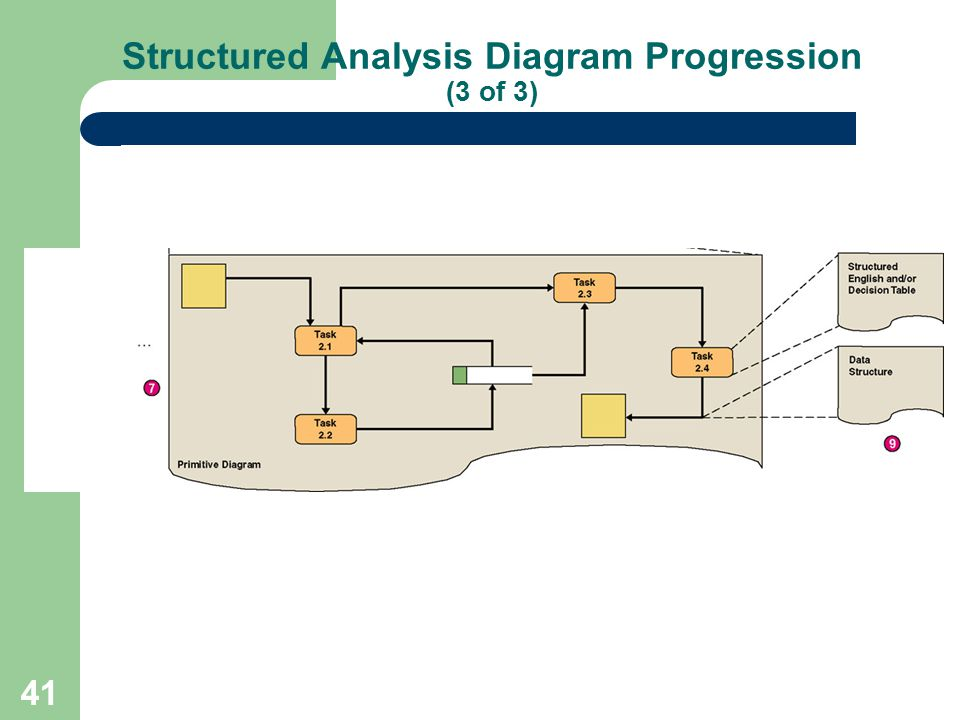 41 Structured Analysis Diagram Progression (3 of 3)