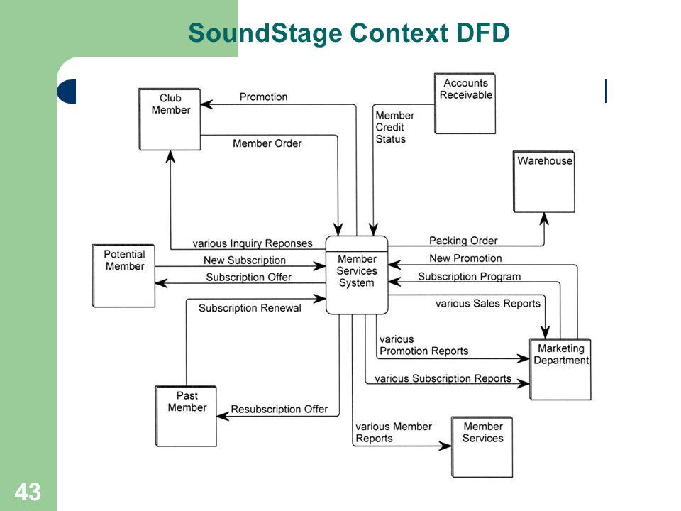 43 SoundStage Context DFD