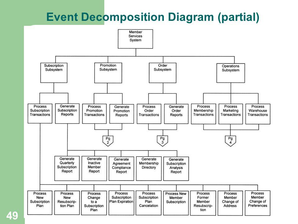 49 Event Decomposition Diagram (partial)