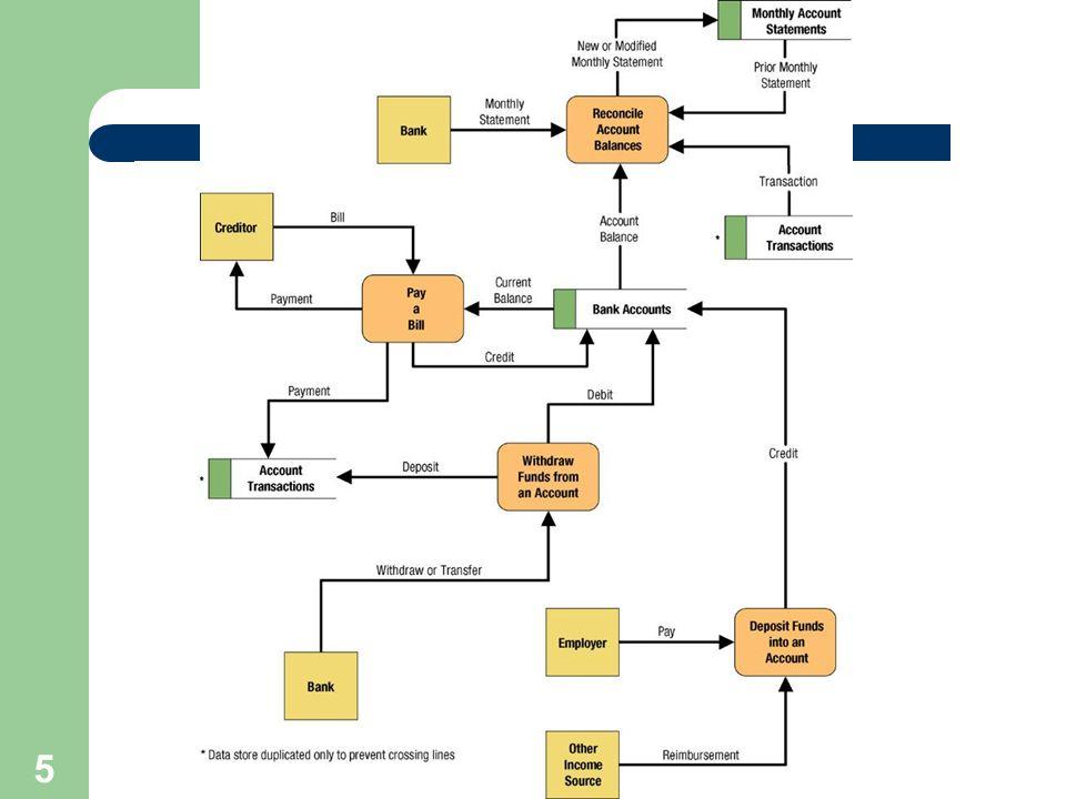 5 Simple Data Flow Diagram