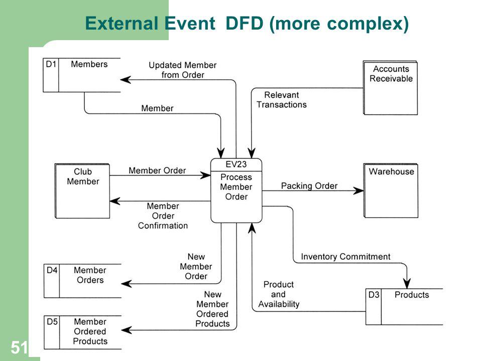 51 External Event DFD (more complex)