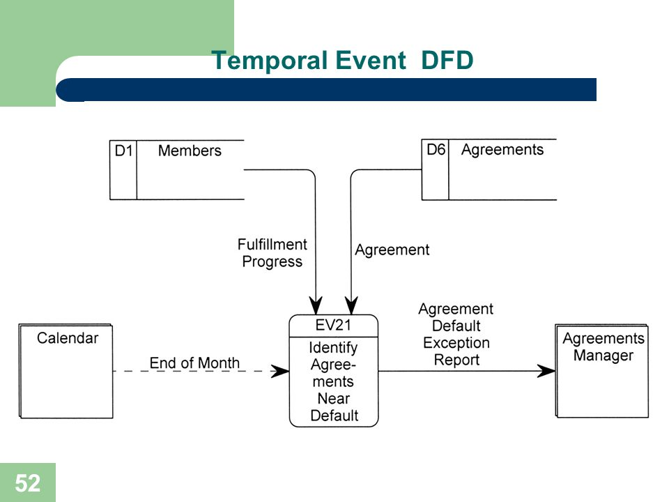 52 Temporal Event DFD