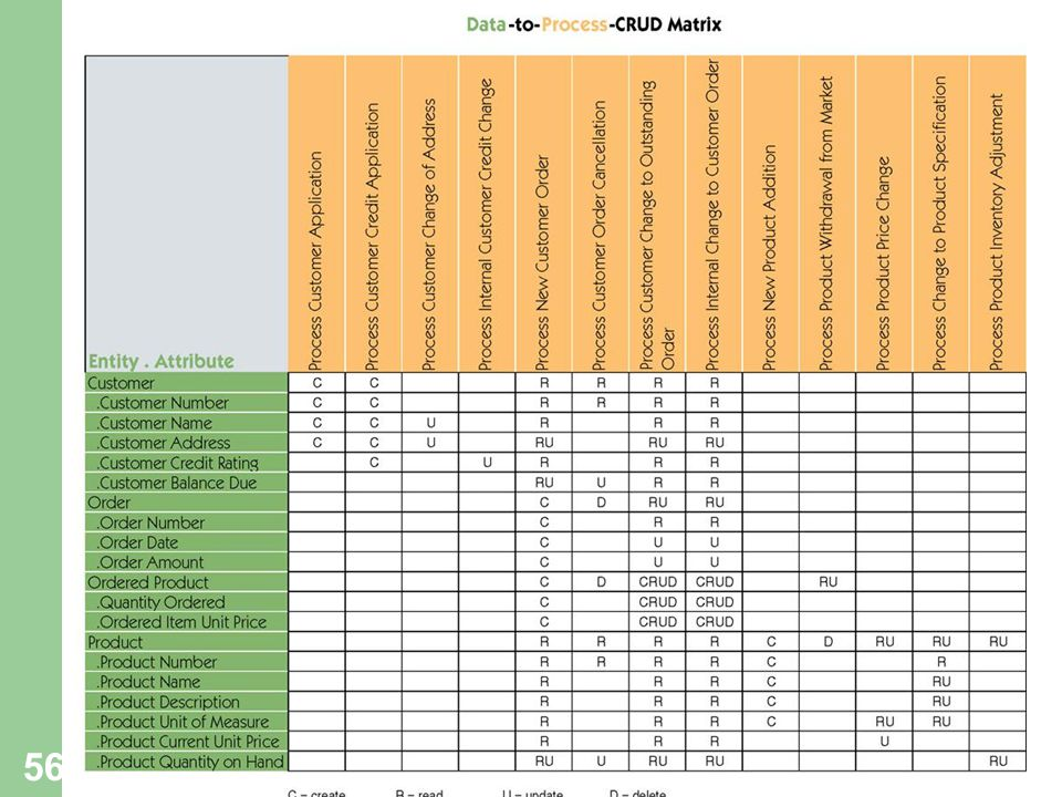56 Sample Data to Process CRUD Matrix