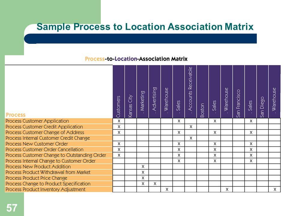 57 Sample Process to Location Association Matrix