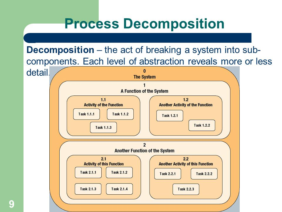 9 Process Decomposition Decomposition – the act of breaking a system into sub- components. Each level of abstraction reveals more or less detail.