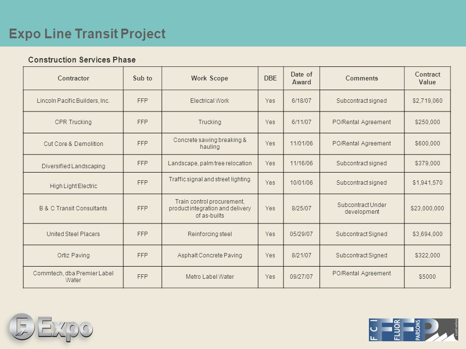 Expo Line Transit Project Construction Services Phase ContractorSub toWork ScopeDBE Date of Award Comments Contract Value Lincoln Pacific Builders, In