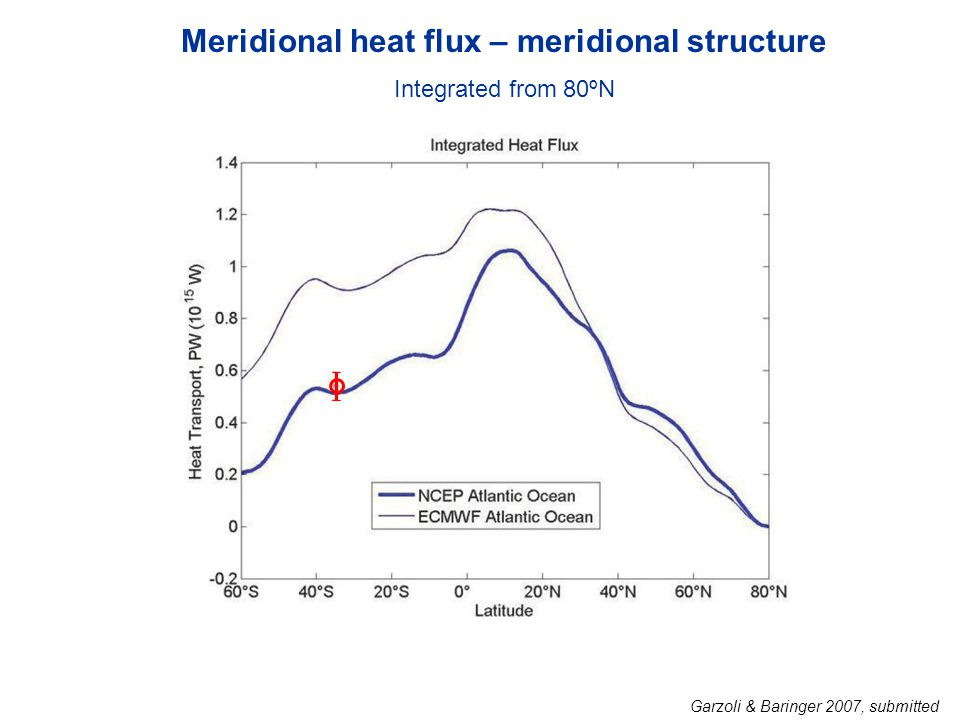 Meridional heat flux – meridional structure Integrated from 80ºN Garzoli & Baringer 2007, submitted