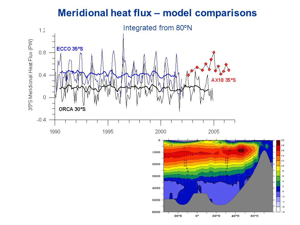 Meridional heat flux – model comparisons Integrated from 80ºN
