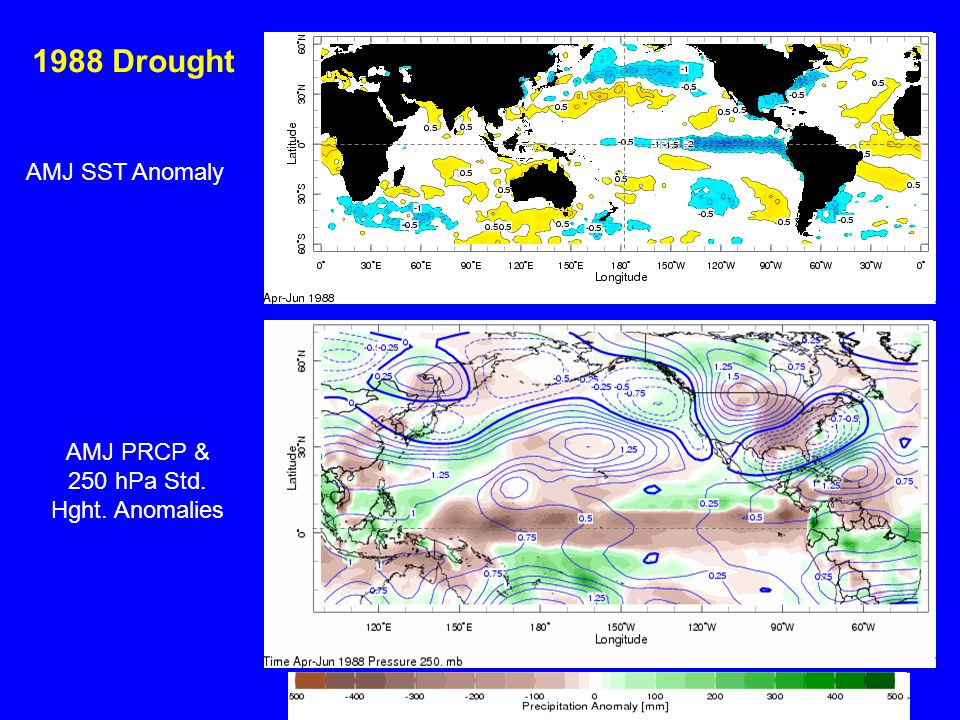 1988 Drought AMJ SST Anomaly AMJ PRCP & 250 hPa Std. Hght. Anomalies