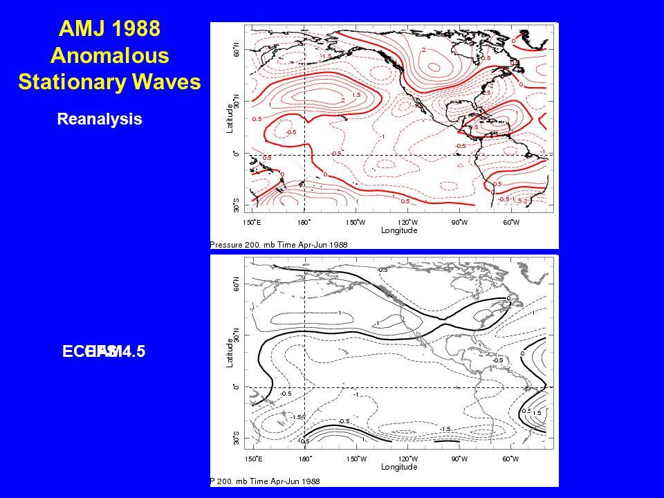Reanalysis CFSECHAM4.5 AMJ 1988 Anomalous Stationary Waves
