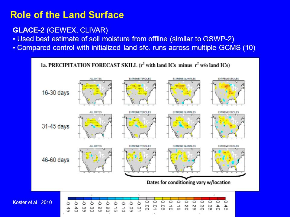 GLACE-2 (GEWEX, CLIVAR) Used best estimate of soil moisture from offline (similar to GSWP-2) Compared control with initialized land sfc.