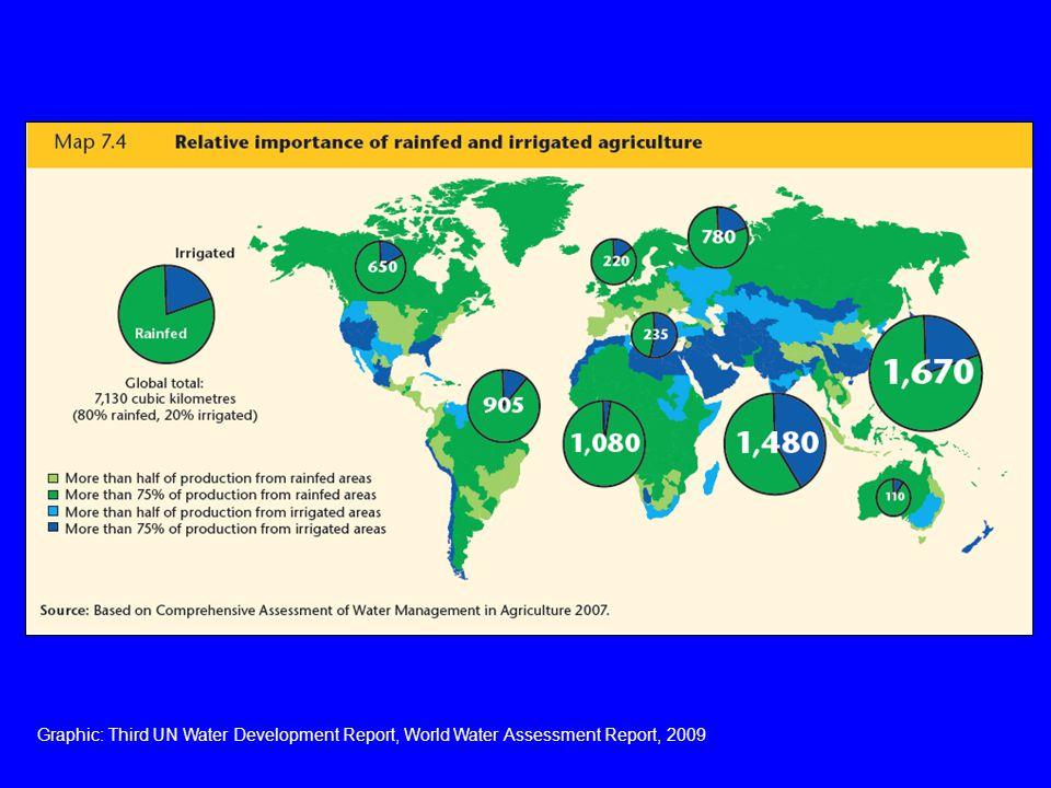 Graphic: Third UN Water Development Report, World Water Assessment Report, 2009