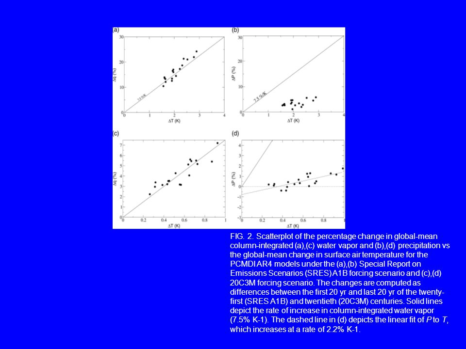 FIG. 2. Scatterplot of the percentage change in global-mean column-integrated (a),(c) water vapor and (b),(d) precipitation vs the global-mean change