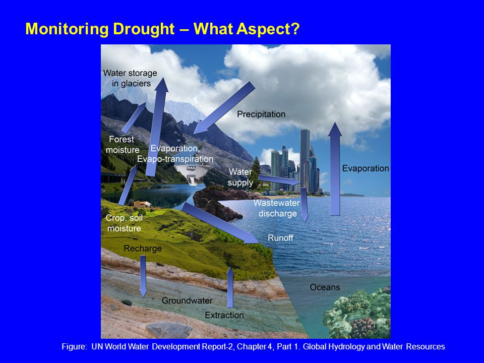 Figure: UN World Water Development Report-2, Chapter 4, Part 1. Global Hydrology and Water Resources Monitoring Drought – What Aspect?