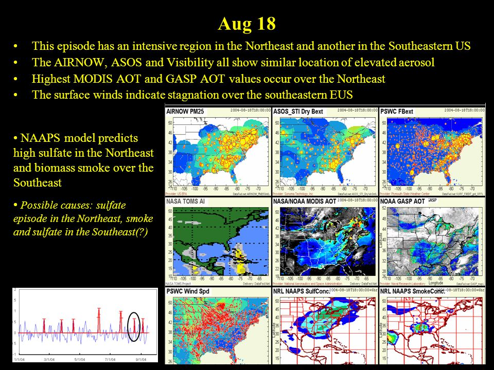 Aug 18 This episode has an intensive region in the Northeast and another in the Southeastern US The AIRNOW, ASOS and Visibility all show similar location of elevated aerosol Highest MODIS AOT and GASP AOT values occur over the Northeast The surface winds indicate stagnation over the southeastern EUS NAAPS model predicts high sulfate in the Northeast and biomass smoke over the Southeast Possible causes: sulfate episode in the Northeast, smoke and sulfate in the Southeast( )