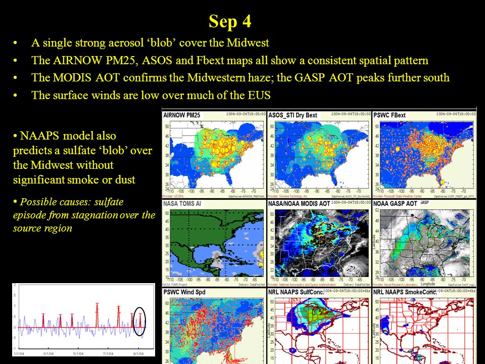 Sep 4 A single strong aerosol 'blob' cover the Midwest The AIRNOW PM25, ASOS and Fbext maps all show a consistent spatial pattern The MODIS AOT confirms the Midwestern haze; the GASP AOT peaks further south The surface winds are low over much of the EUS NAAPS model also predicts a sulfate 'blob' over the Midwest without significant smoke or dust Possible causes: sulfate episode from stagnation over the source region