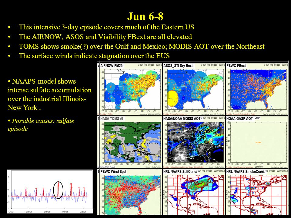 Jun 6-8 This intensive 3-day episode covers much of the Eastern US The AIRNOW, ASOS and Visibility FBext are all elevated TOMS shows smoke( ) over the Gulf and Mexico; MODIS AOT over the Northeast The surface winds indicate stagnation over the EUS NAAPS model shows intense sulfate accumulation over the industrial Illinois- New York.