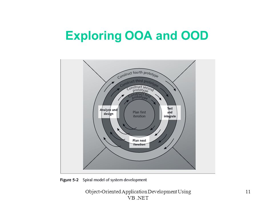 Object-Oriented Application Development Using VB.NET 11 Exploring OOA and OOD