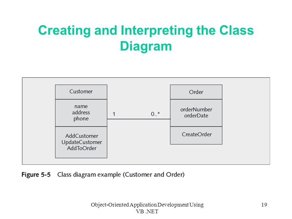 Object-Oriented Application Development Using VB.NET 19 Creating and Interpreting the Class Diagram