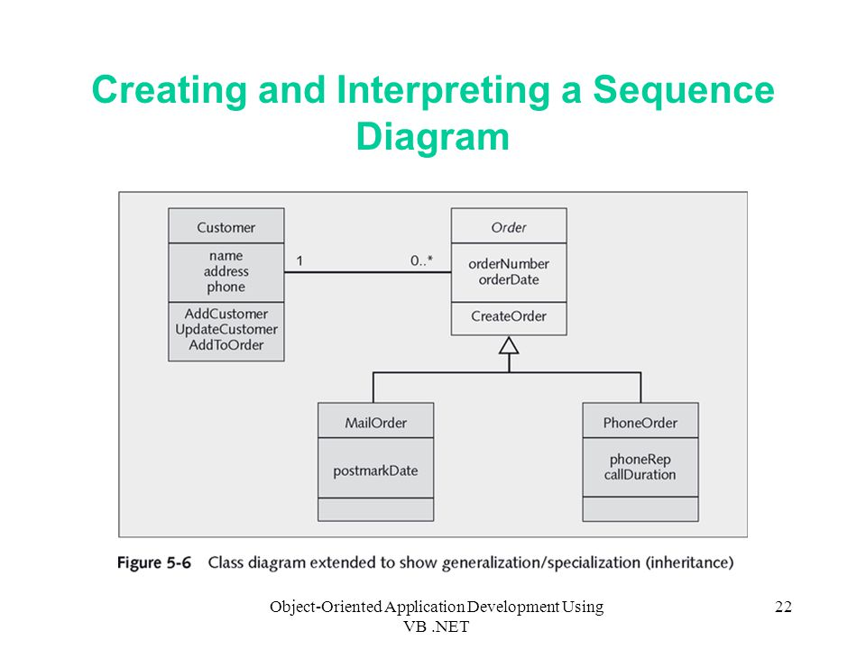 Object-Oriented Application Development Using VB.NET 22 Creating and Interpreting a Sequence Diagram