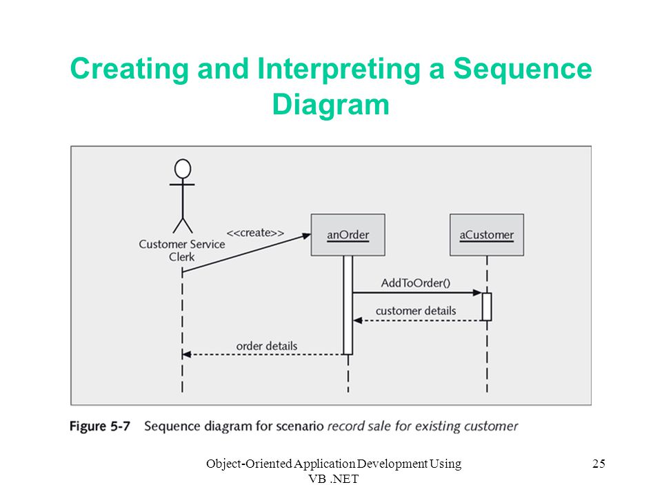 Object-Oriented Application Development Using VB.NET 25 Creating and Interpreting a Sequence Diagram