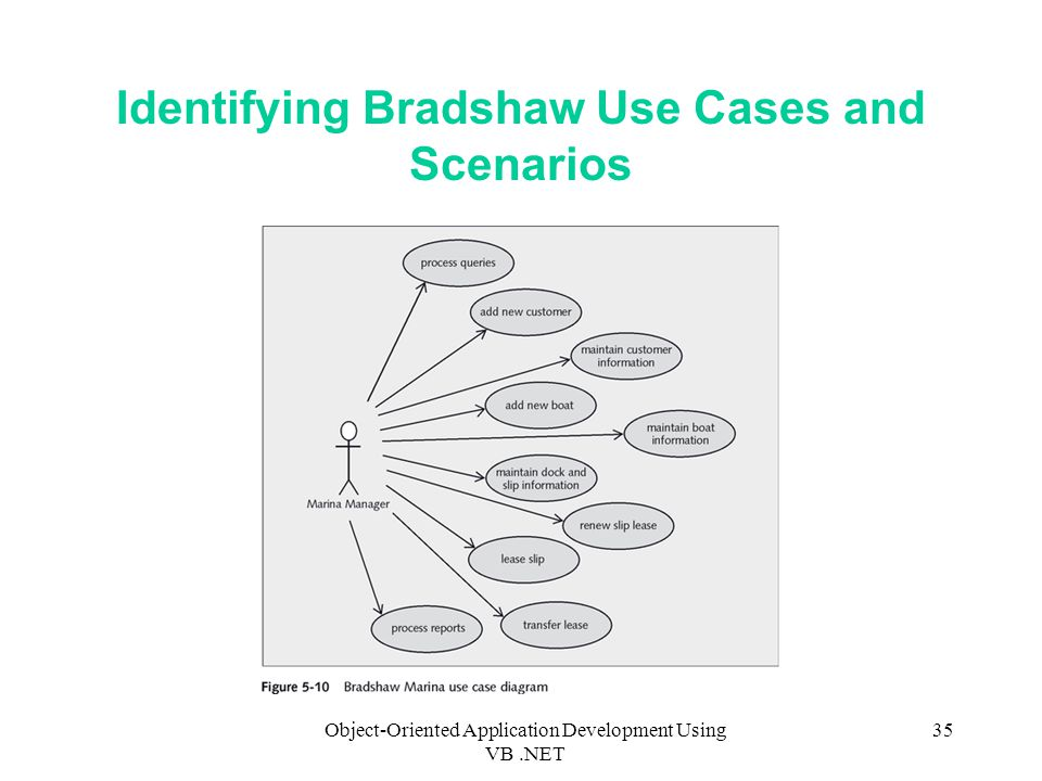Object-Oriented Application Development Using VB.NET 35 Identifying Bradshaw Use Cases and Scenarios