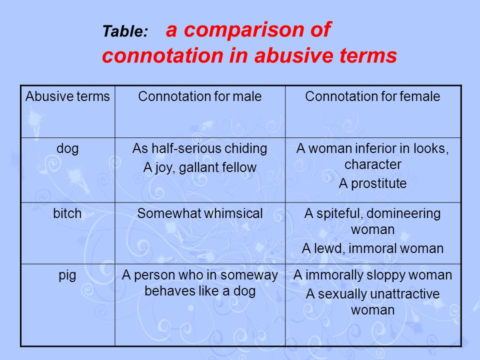 Abusive termsConnotation for maleConnotation for female dogAs half-serious chiding A joy, gallant fellow A woman inferior in looks, character A prostitute bitchSomewhat whimsicalA spiteful, domineering woman A lewd, immoral woman pigA person who in someway behaves like a dog A immorally sloppy woman A sexually unattractive woman Table: a comparison of connotation in abusive terms