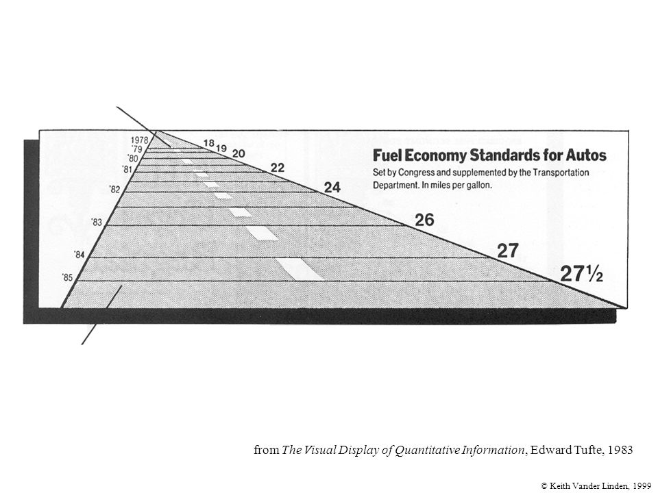© Keith Vander Linden, 1999 from The Visual Display of Quantitative Information, Edward Tufte, 1983