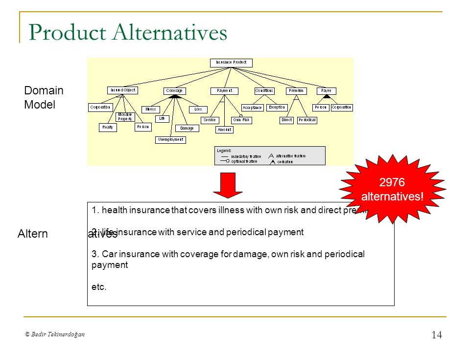 © Bedir Tekinerdoğan 14 Product Alternatives Domain Model 1.