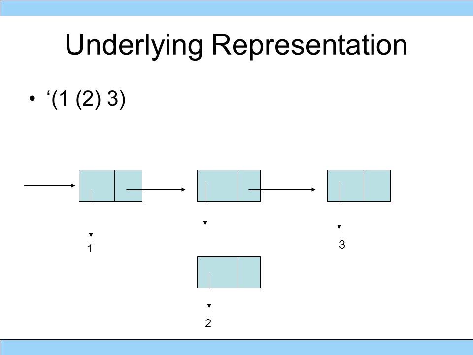 Underlying Representation '(1 (2) 3) 1 3 2