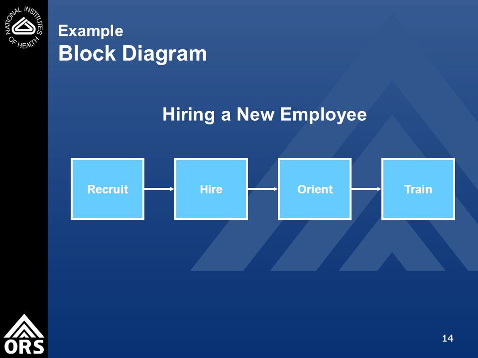 14 Example Block Diagram Recruit Hiring a New Employee HireOrientTrain