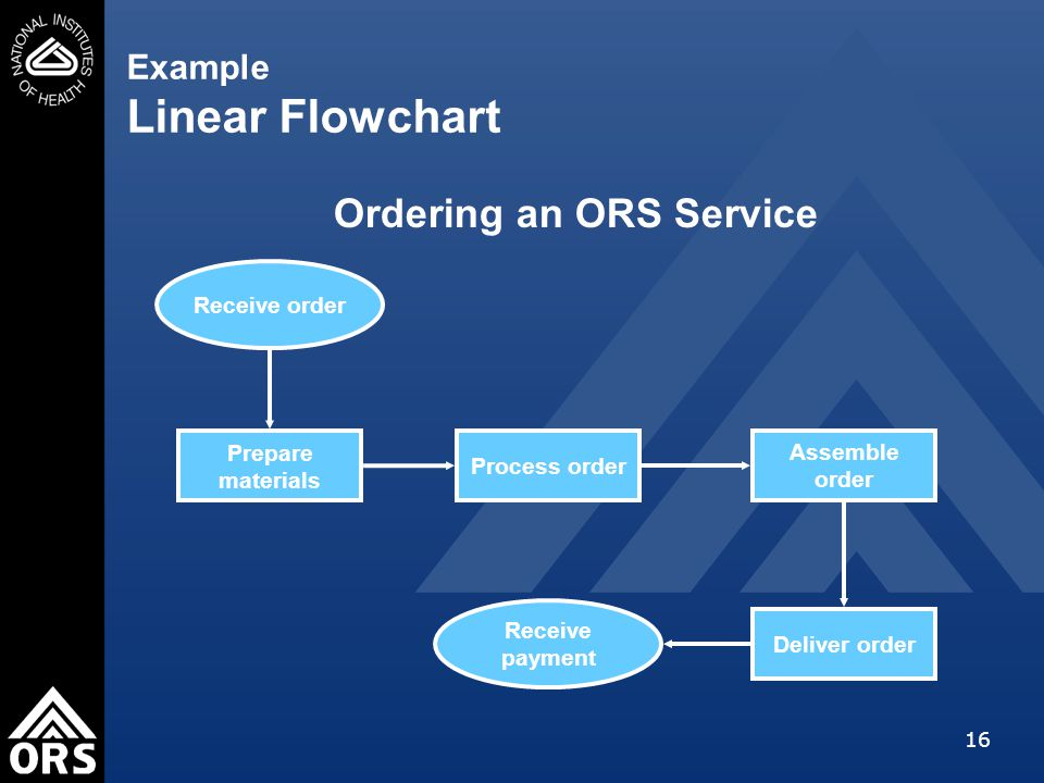 16 Example Linear Flowchart Receive payment Process order Receive order Prepare materials Assemble order Deliver order Ordering an ORS Service