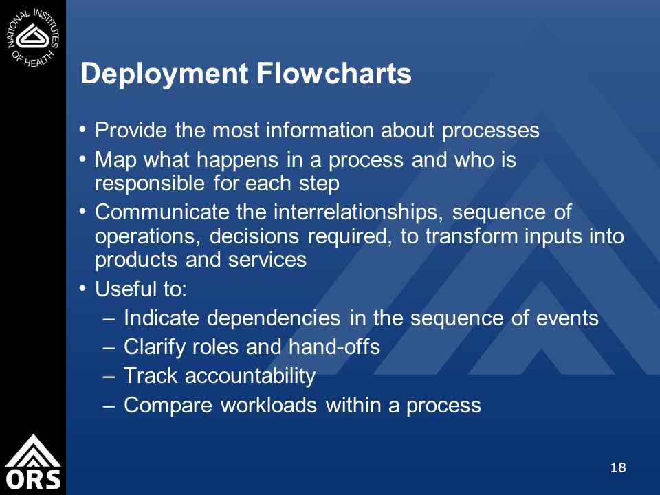18 Deployment Flowcharts Provide the most information about processes Map what happens in a process and who is responsible for each step Communicate the interrelationships, sequence of operations, decisions required, to transform inputs into products and services Useful to: –Indicate dependencies in the sequence of events –Clarify roles and hand-offs –Track accountability –Compare workloads within a process