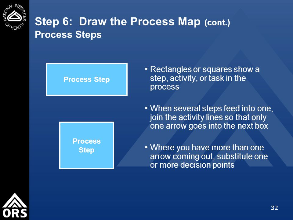 32 Step 6: Draw the Process Map (cont.) Process Steps Rectangles or squares show a step, activity, or task in the process When several steps feed into one, join the activity lines so that only one arrow goes into the next box Where you have more than one arrow coming out, substitute one or more decision points Process Step