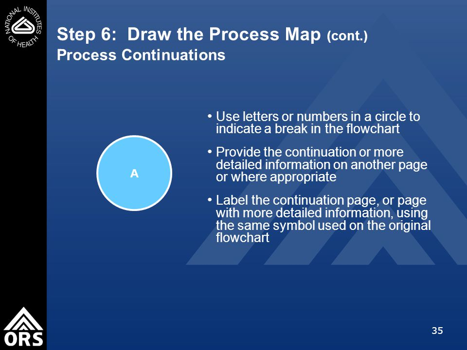35 Step 6: Draw the Process Map (cont.) Process Continuations Use letters or numbers in a circle to indicate a break in the flowchart Provide the continuation or more detailed information on another page or where appropriate Label the continuation page, or page with more detailed information, using the same symbol used on the original flowchart A